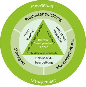 Innovationsmanagement_Maas-Dittmann